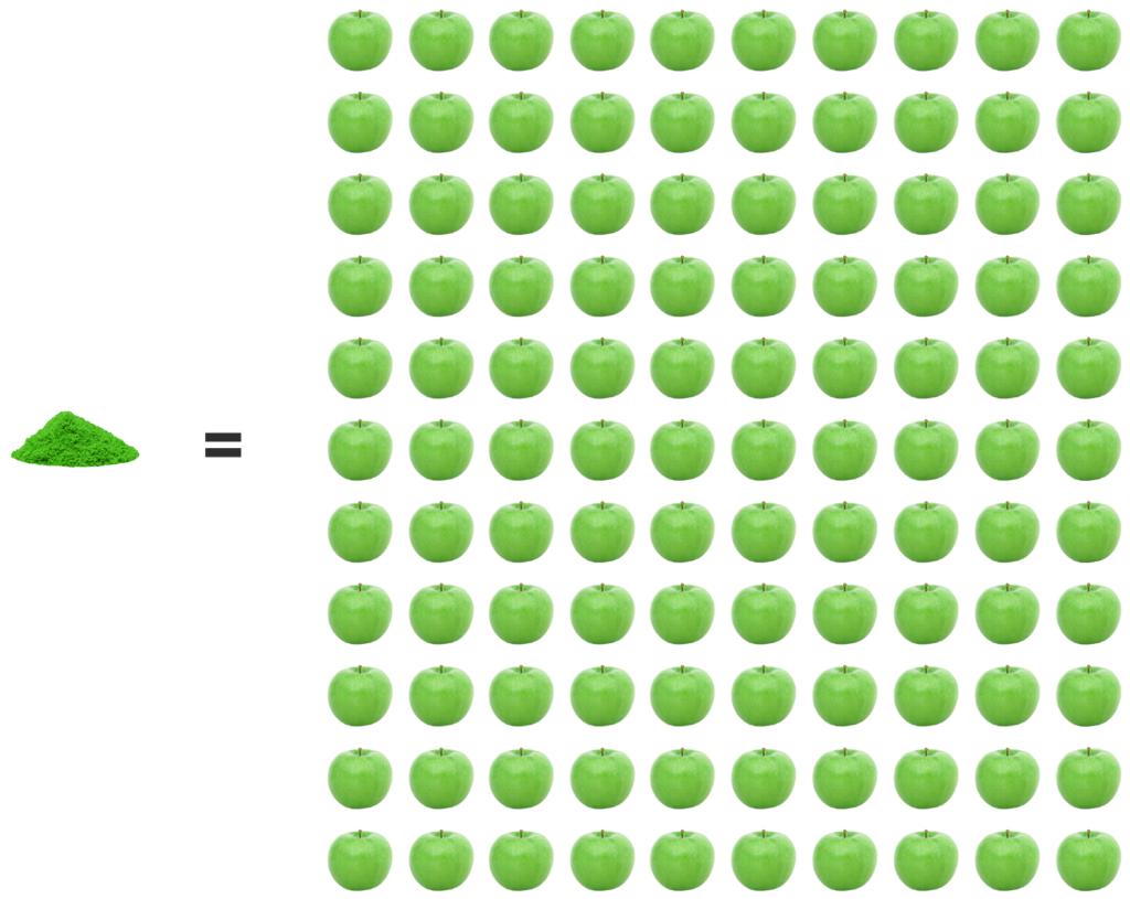 Riboflavine spiruline vs pomme