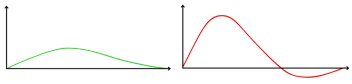 evolution de la teneur en glucose dans le sang pour deux repas