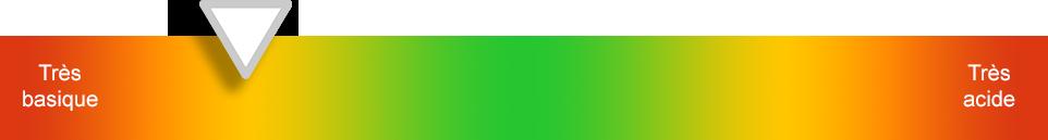 Indice PRAL pour equilibre acido basique aliment basique 6