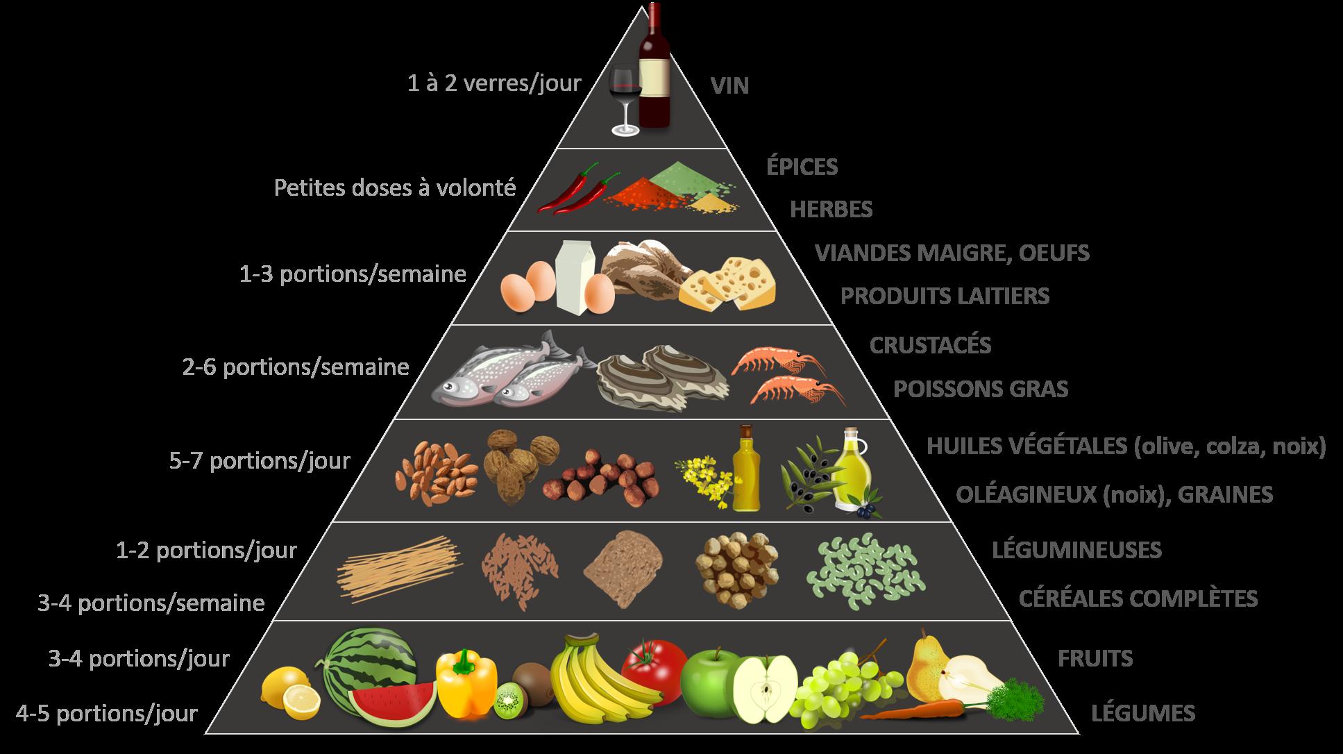 pyramide alimentation anti-inflammatoire
