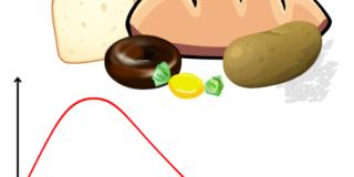 aliments raffinés, sucre, blanc, riz, indice glycémique élévé